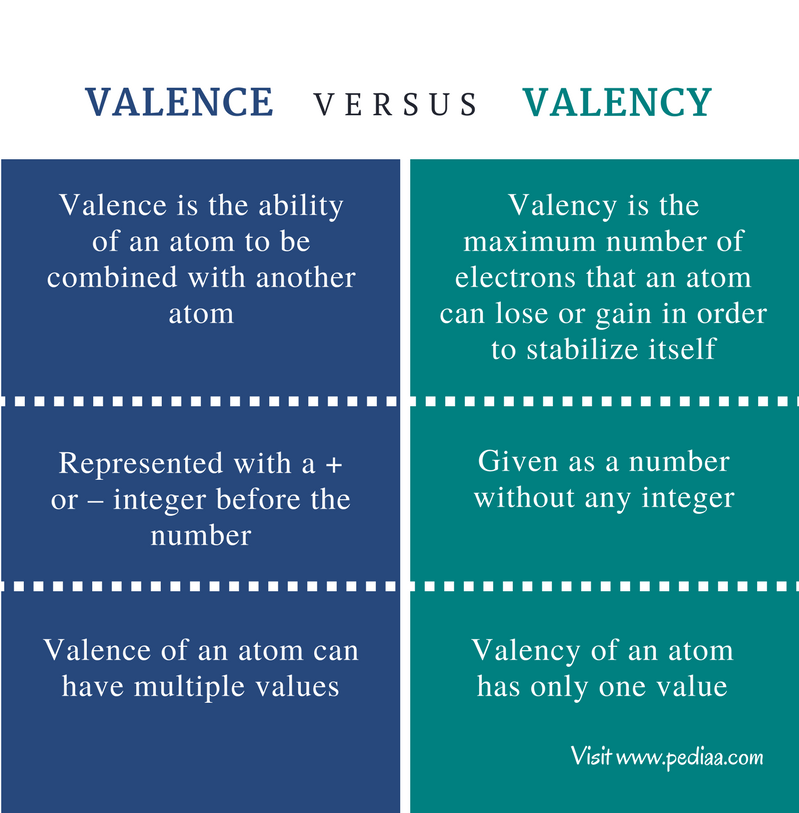 how to draw orbital diagrams for valence electrons