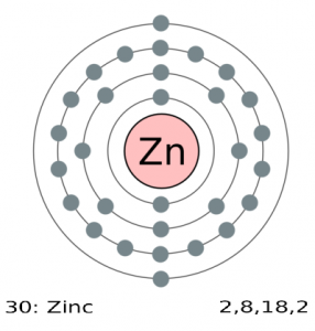 Figure 2: 0 and +2 are the only oxidation states of Zinc