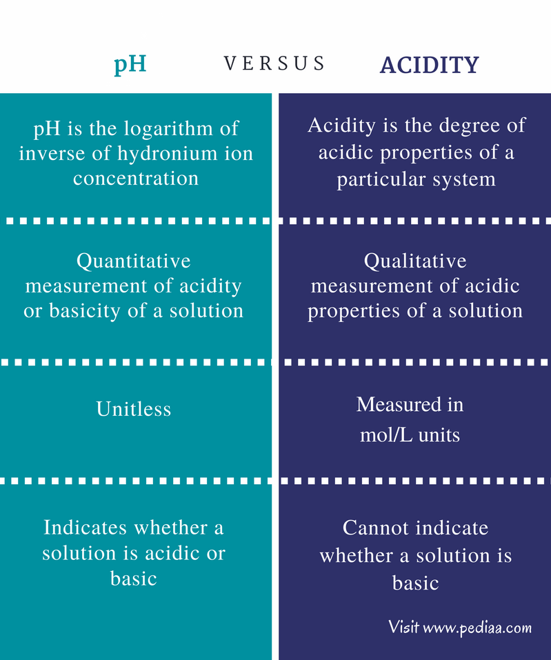 Difference Between pH and Acidity - Comparison Summary