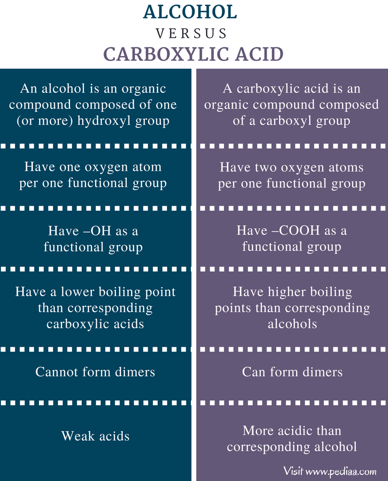 Difference Between Alcohol and Carboxylic Acid - Comparison Summary