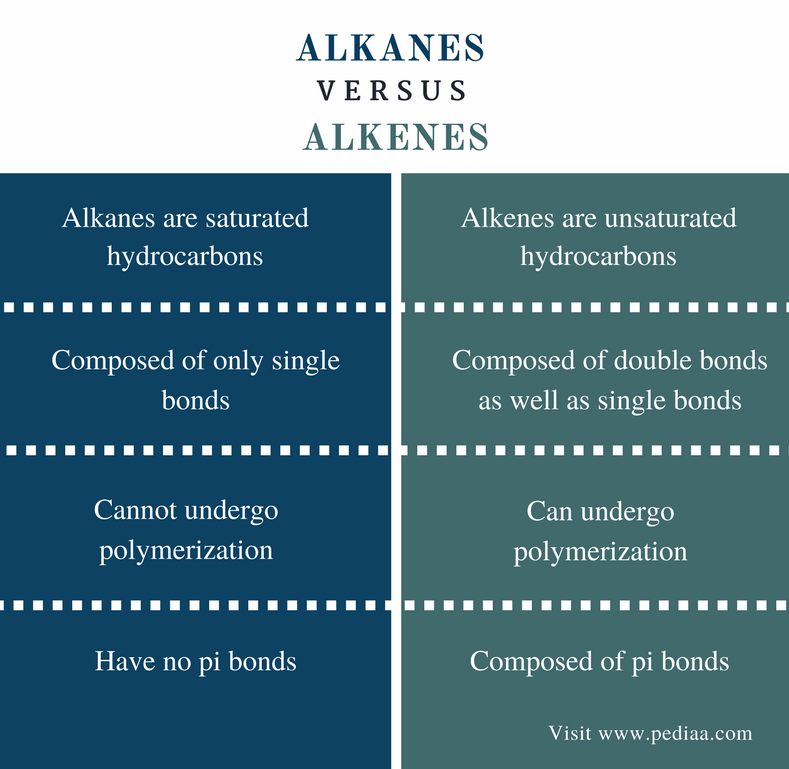 Difference Between Alkanes and Alkenes - Comparison Summary