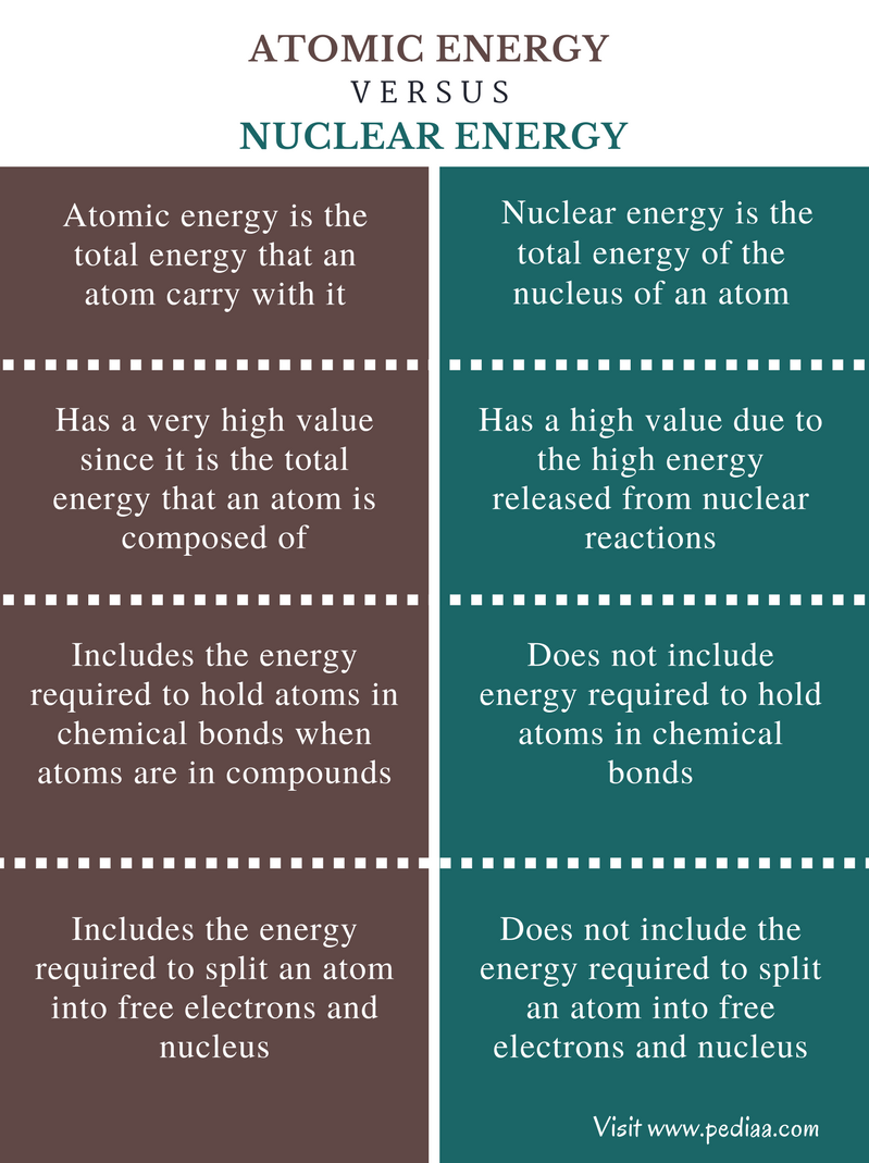 Difference Between Atomic Energy and Nuclear Energy - Comparison Summary