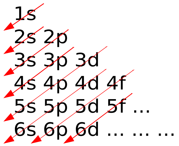 Difference Between Aufbau Principle and Hund's Rule_Figure 1