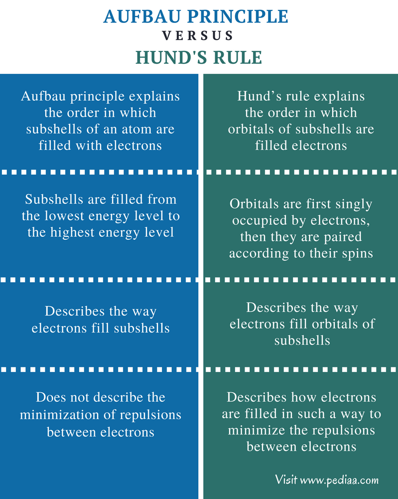 Difference Between Aufbau Principle and Hund's Rule - Comparison Summary