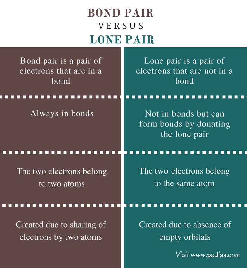 Difference Between Bond Pair and Lone Pair - Comparison Summary
