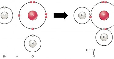 Difference Between Covalent and Coordinate Bond - 1