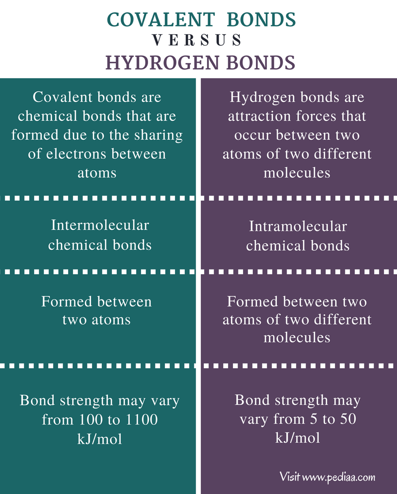 Difference Between Covalent and Hydrogen Bonds - Comparison Summary