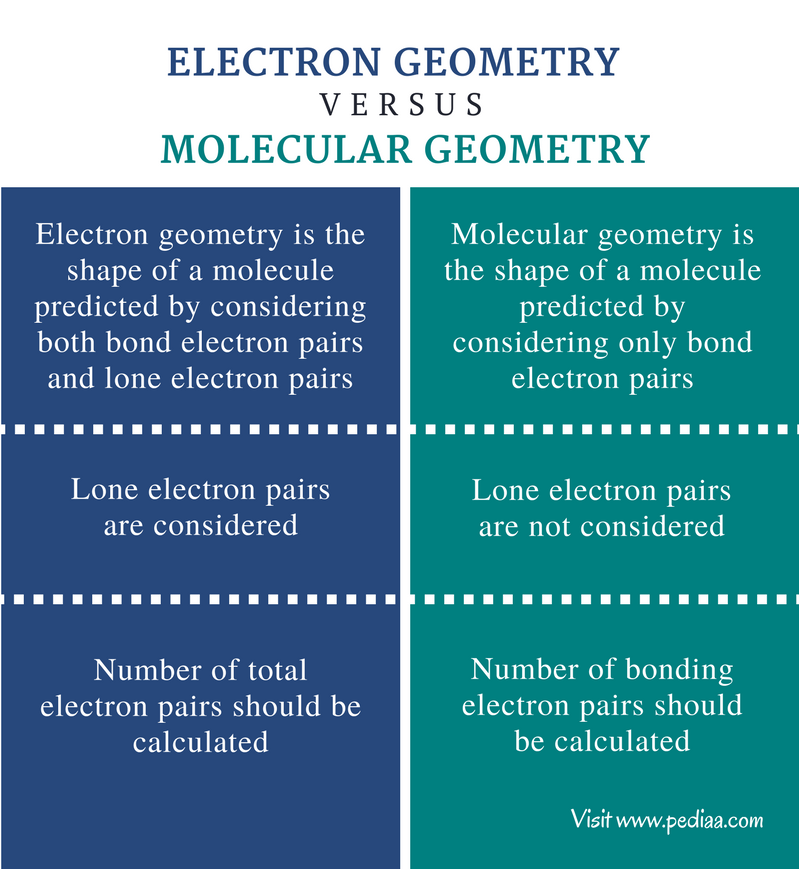 Difference Between Electron Geometry And Molecular