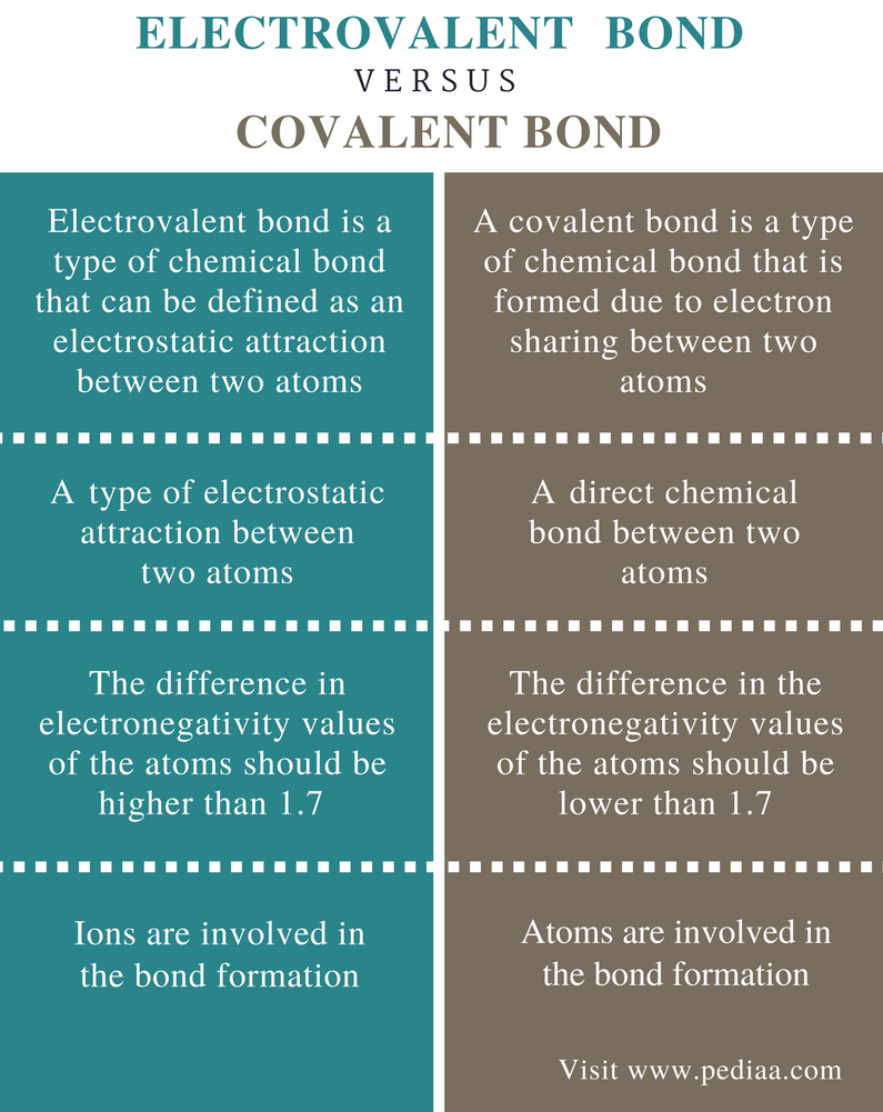 Difference Between Electrovalent and Covalent Bond - Comparison Summary