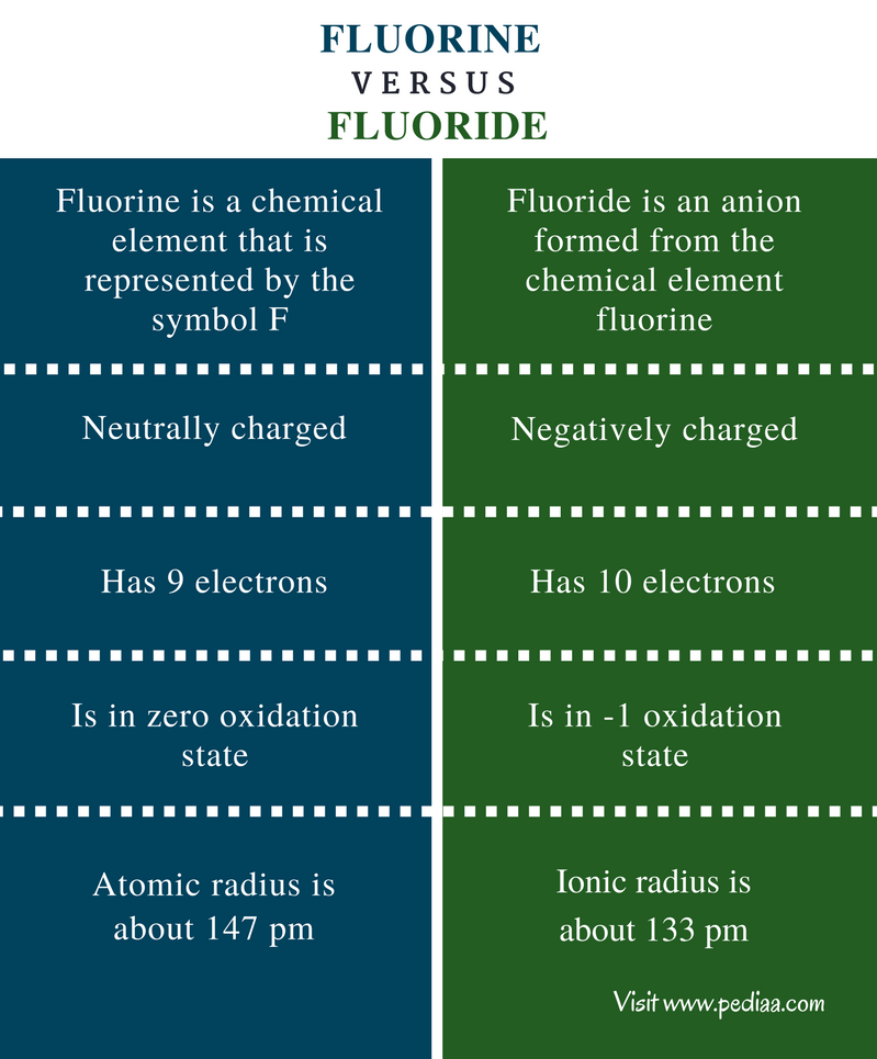 Difference Between Fluorine And Fluoride Definition Properties