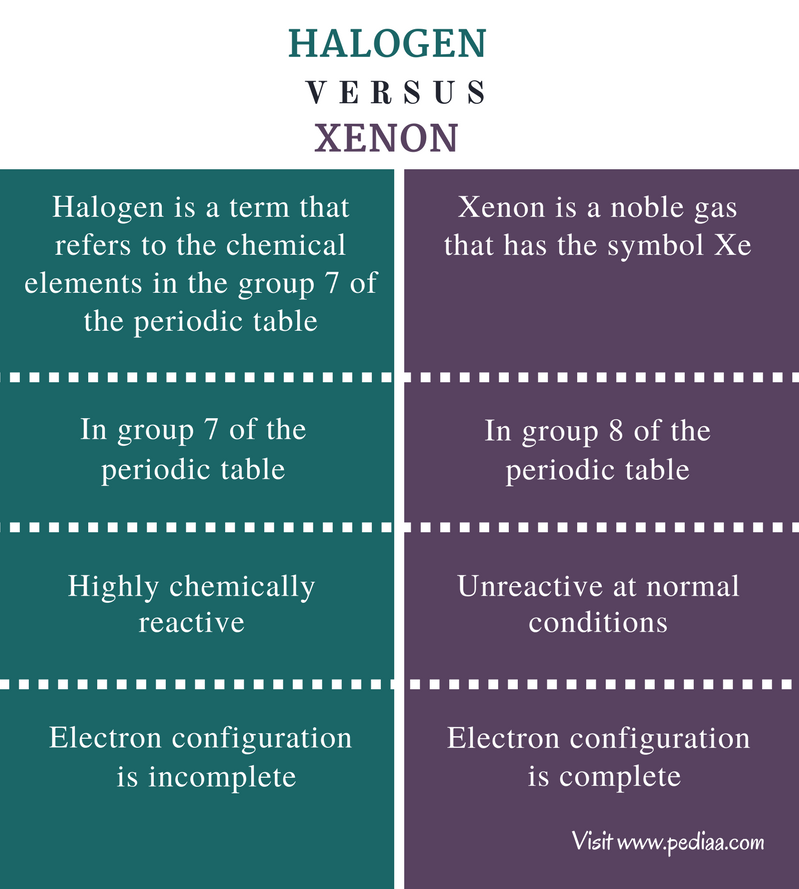 Difference Between Halogen and Xenon - Comparison Summary