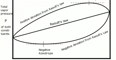 Difference Between Henry's Law and Raoult's Law