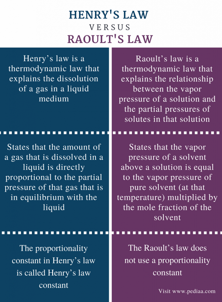 Difference Between Henry's Law and Raoult's Law - Comparison Summary