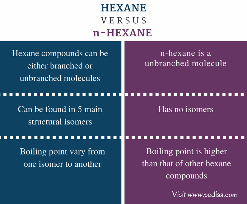 Difference Between Hexane and n-Hexane - Comparison Summary
