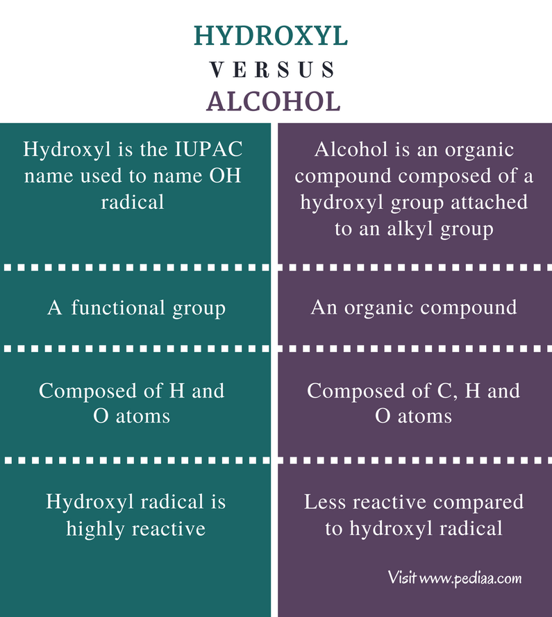 Difference Between Hydroxyl And Alcohol Definition