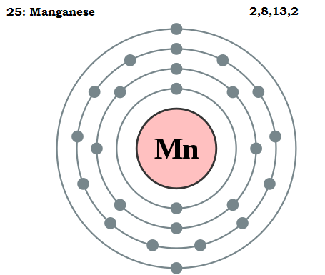 Difference Between Manganese and Magnesium_Figure 1