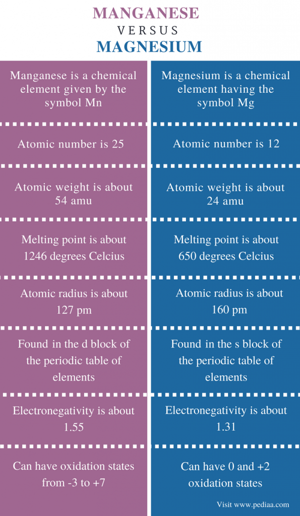 Difference Between Manganese and Magnesium - Comparison Summary