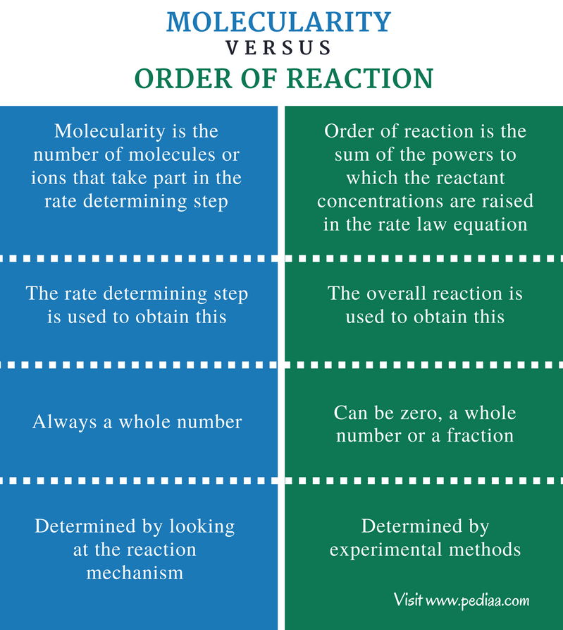 Difference Between Molecularity and Order of Reaction - Comparison Summary