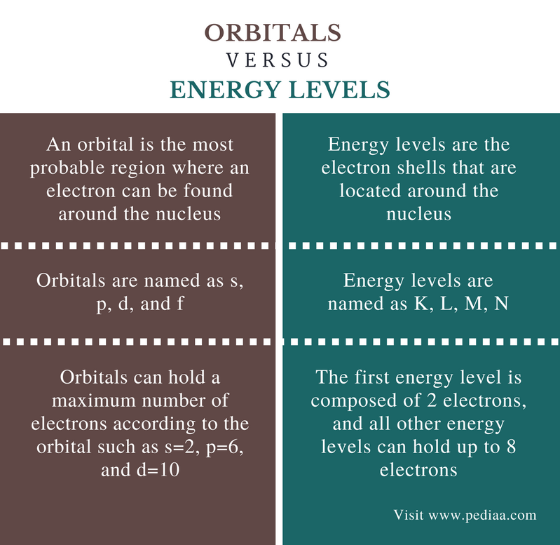 Difference Between Orbitals and Energy Levels - Comparison Summary