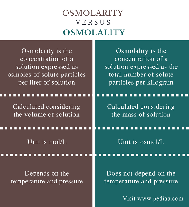 relationship between blood osmolarity and plasma proteins definition