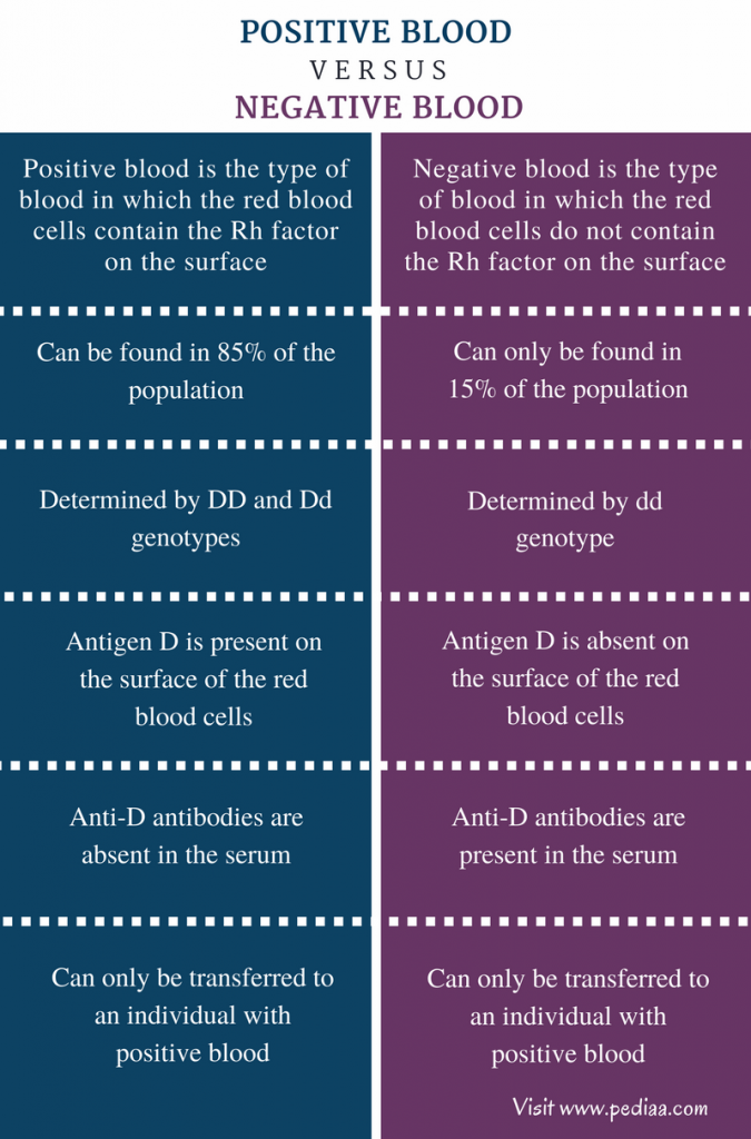 Difference Between Positive and Negative Blood - Comparison Summary