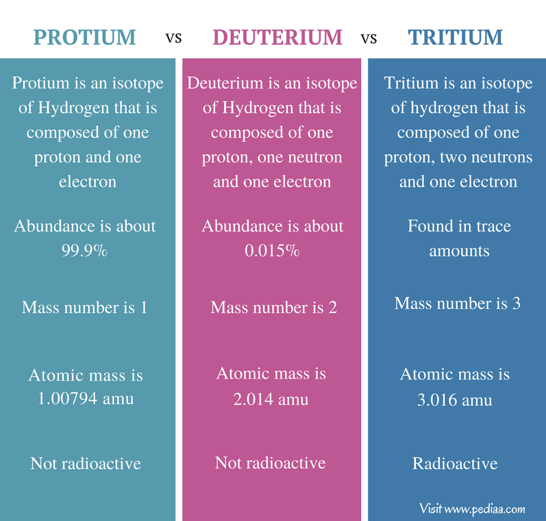 Difference Between Protium Deuterium Tritium - Comparison Summary