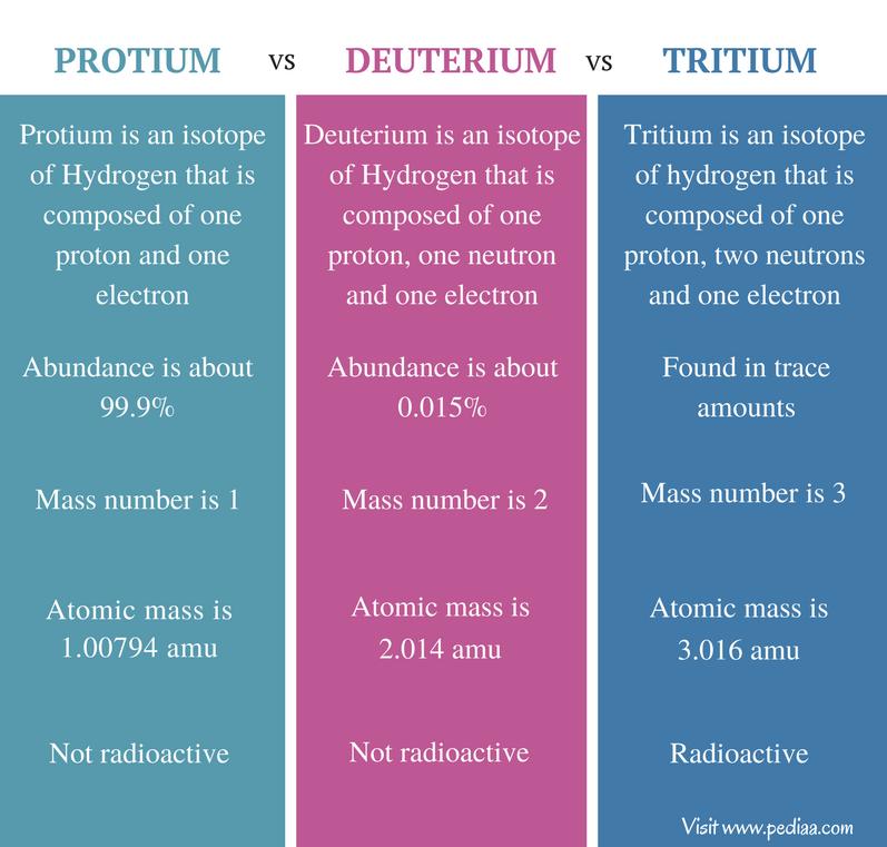 Difference Between Protium Deuterium Tritium - Comparison Summary
