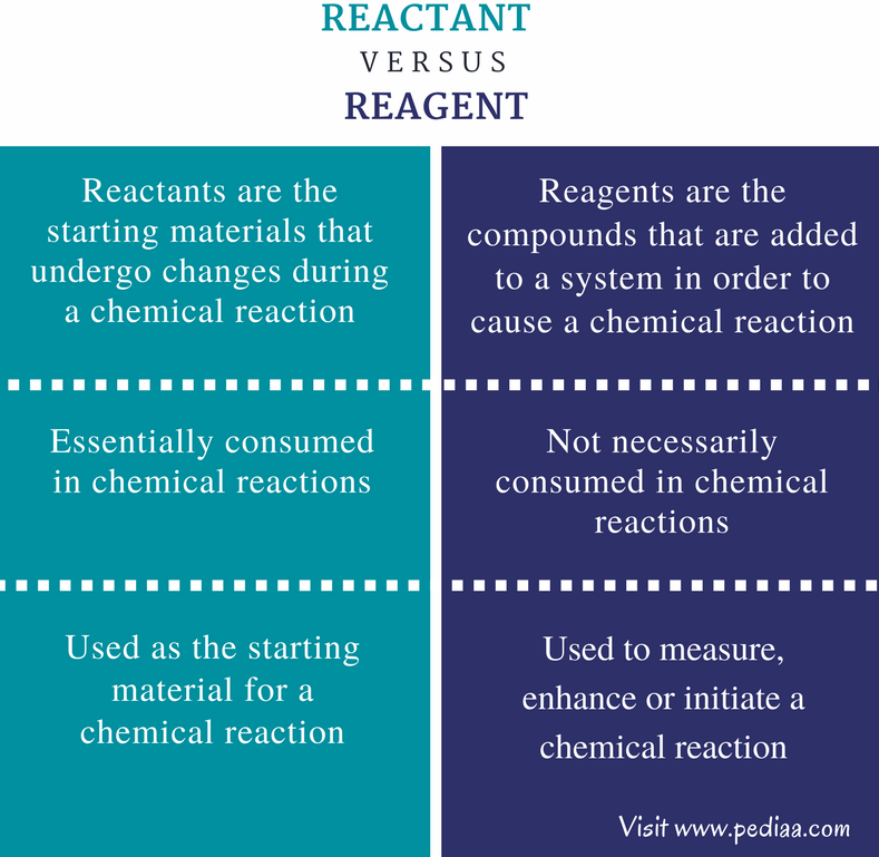 Difference Between Reactant and Reagent - Comparison Summary