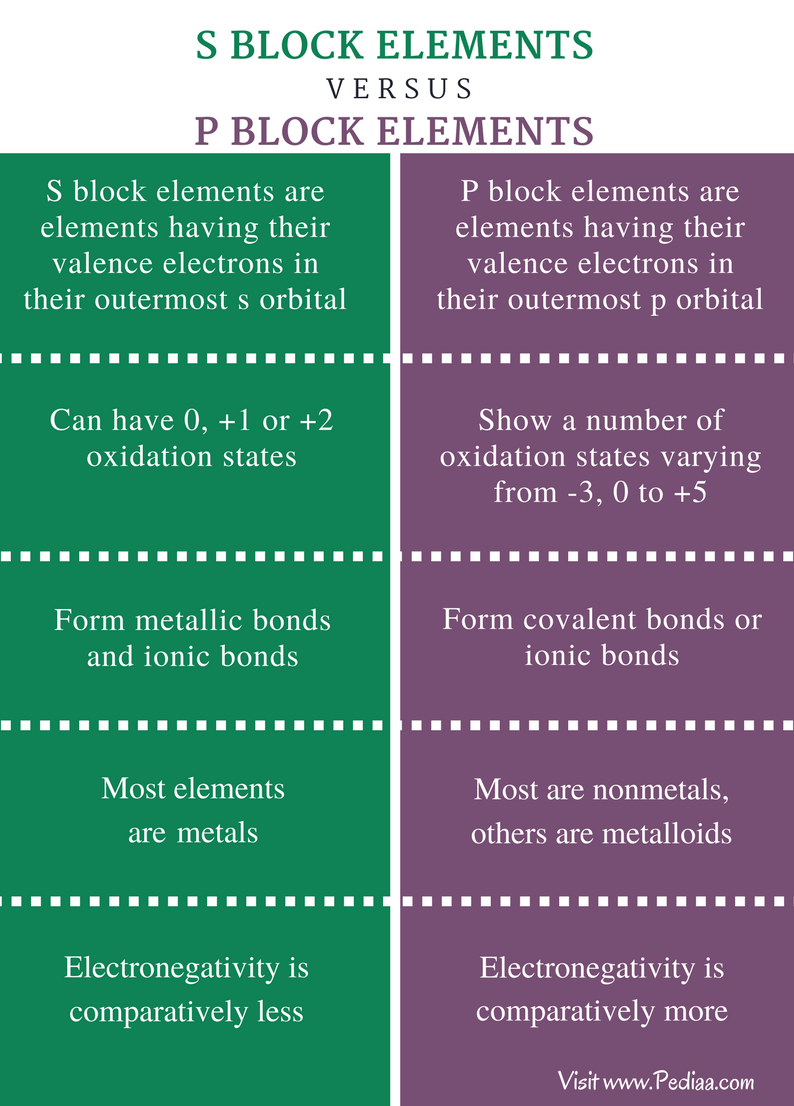 Difference Between S and P Block Elements - Comparison Summary