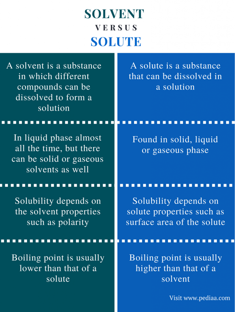 Difference Between Solvent And Solute Definition Properties Examples