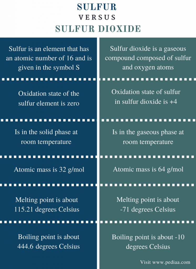 Difference Between Sulfur And Sulfur Dioxide Definition Physical