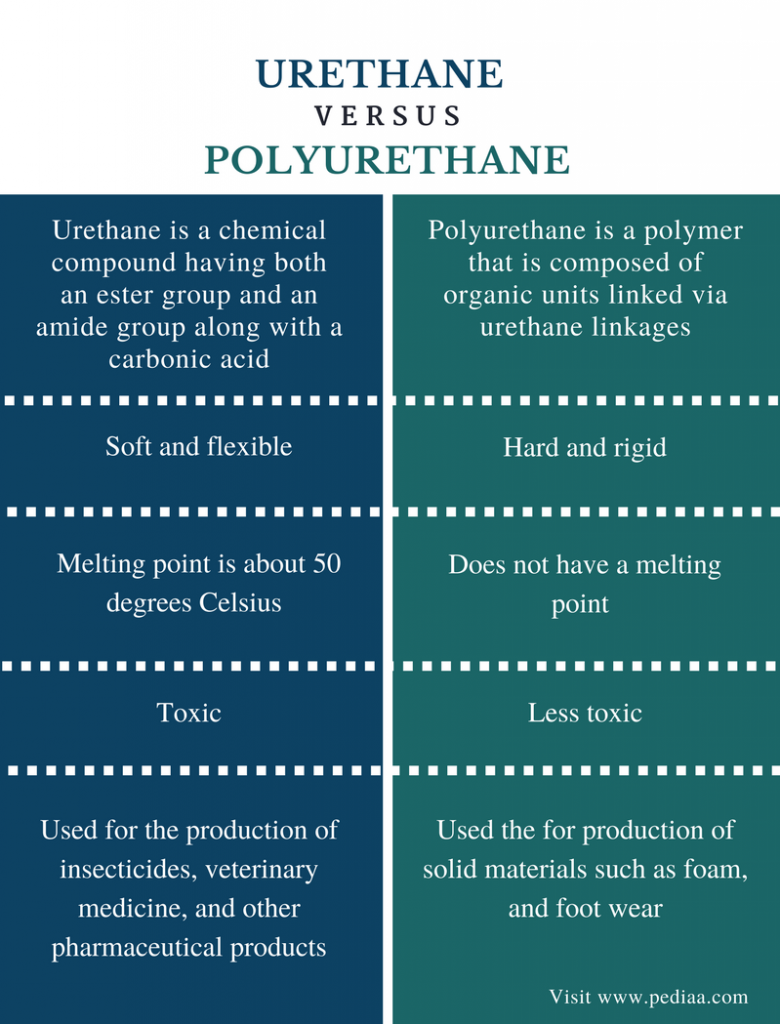Difference Between Urethane and Polyurethane - Comparison Summary
