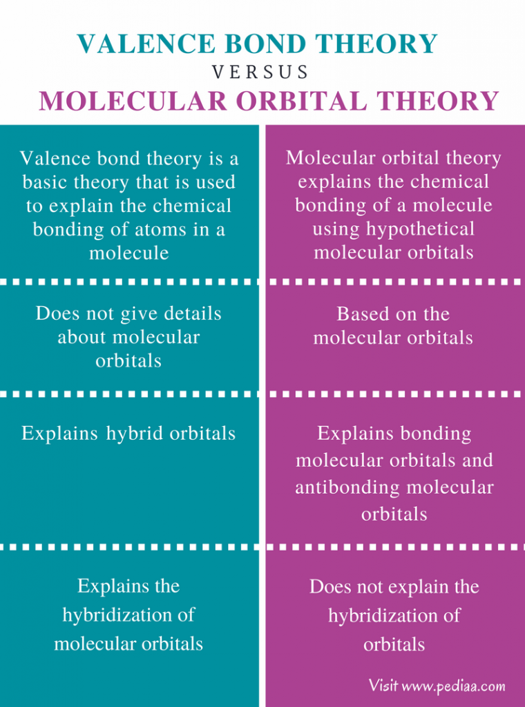 Difference Between Valence Bond Theory and Molecular Orbital Theory - Comparison Summary