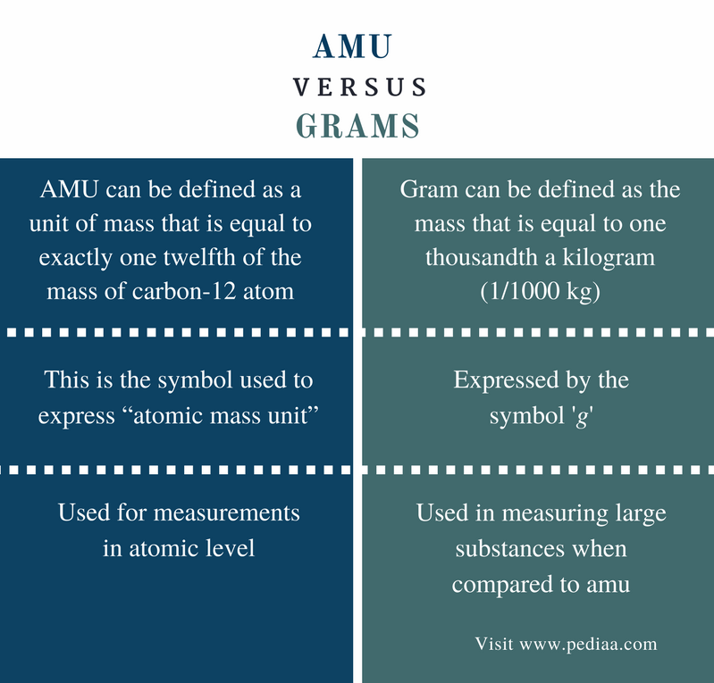 Difference Between Amu And Grams Definition Calculation