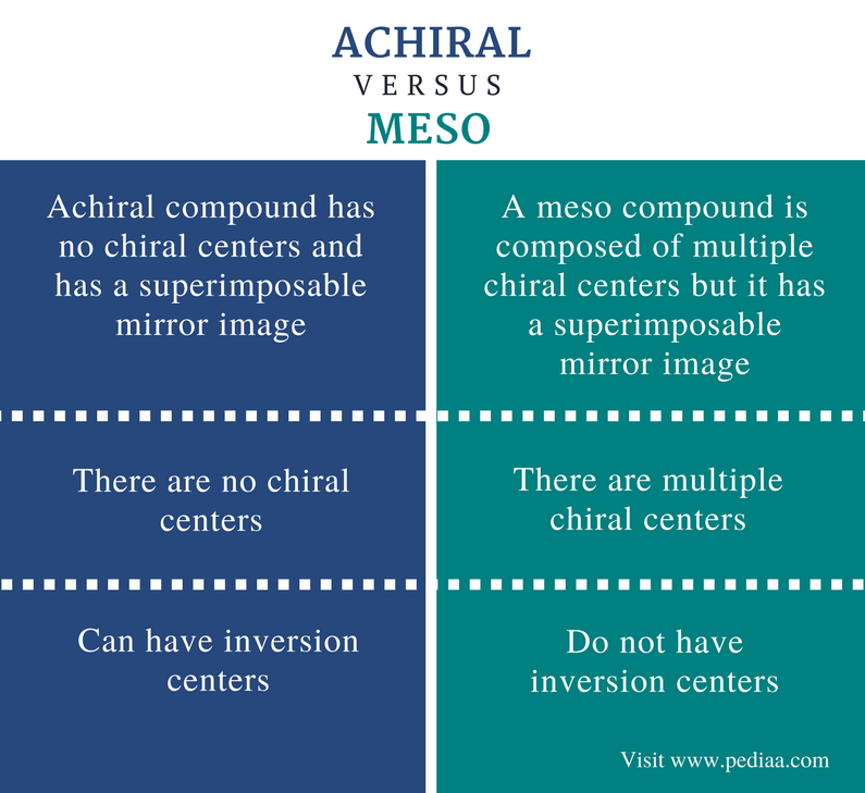Difference Between Achiral vs Meso - Comparison Summary