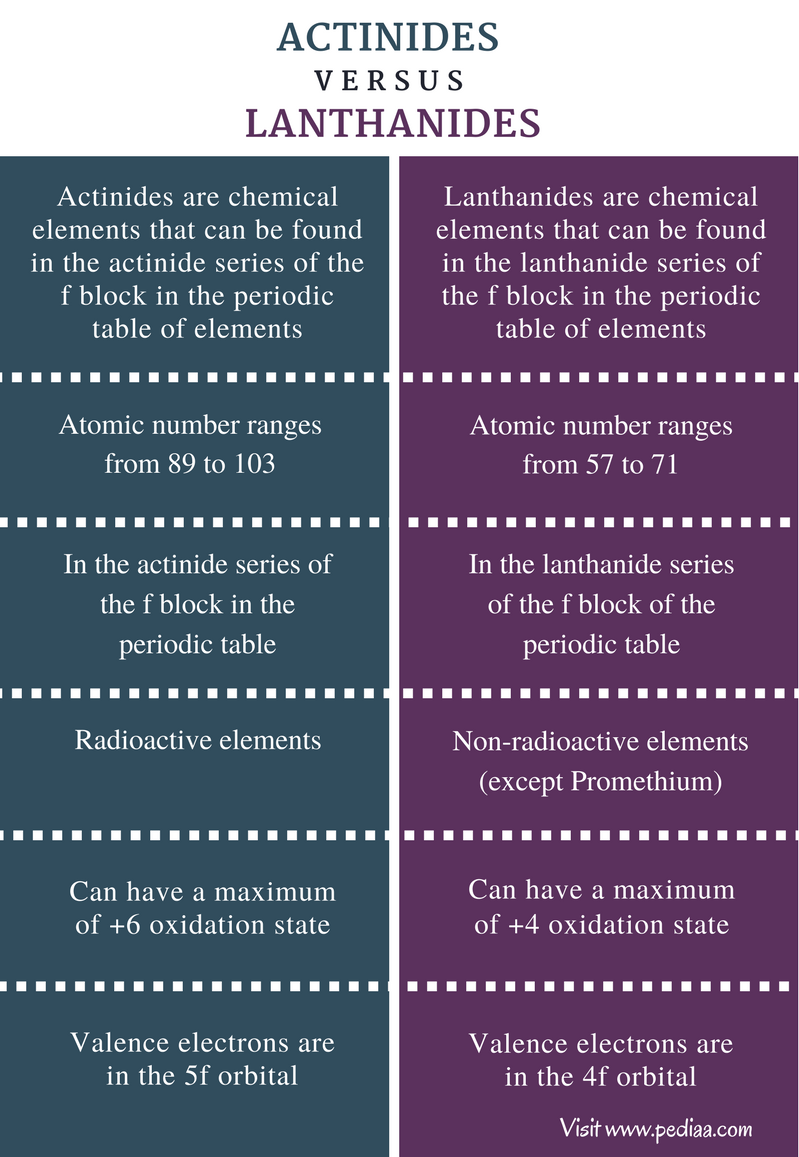 Difference between actinides and lanthanides definition difference between actinides and lanthanides comparison summary gamestrikefo Images