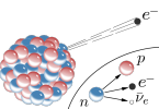 Difference Between Alpha Beta and Gamma Particles