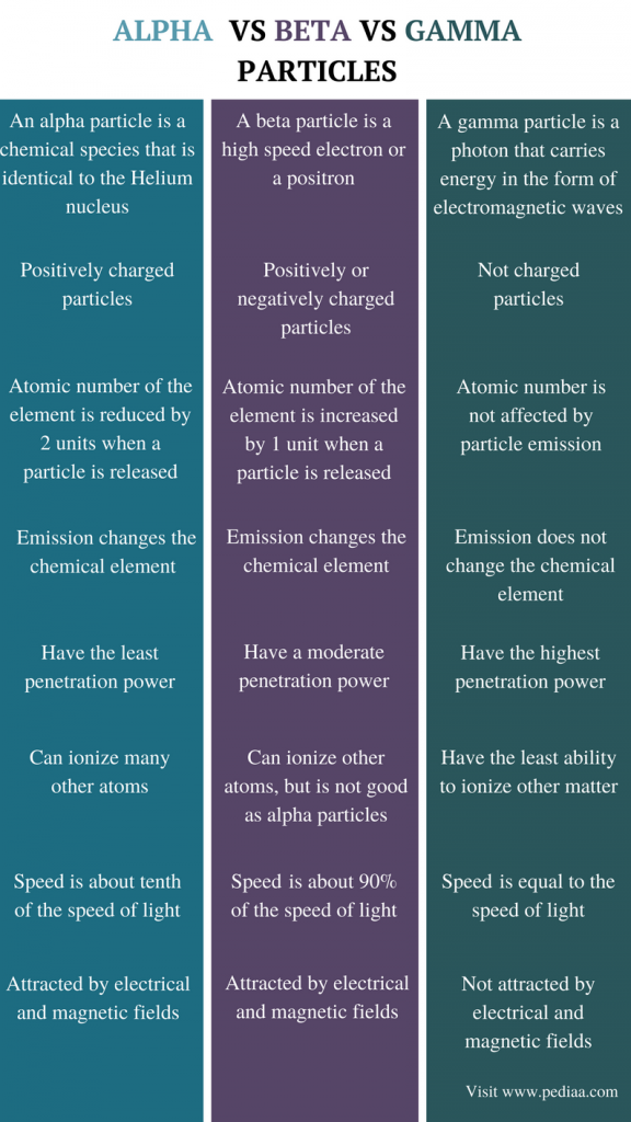 Difference Between Alpha Beta and Gamma Particles - Comparison Summary
