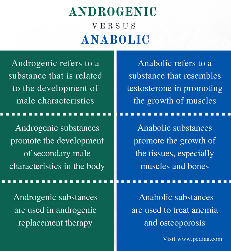 Difference Between Androgenic and Anabolic - Comparison Summary