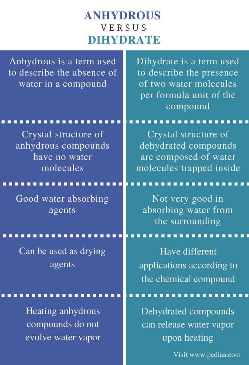 Difference Between Anhydrous and Dihydrate - Comparison Summary