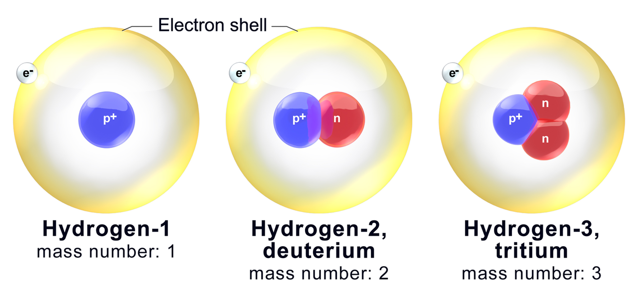 Figure 2: The major isotopes of hydrogen and their mass numbers.
