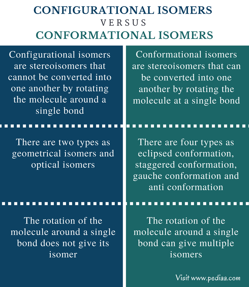 Difference Between Configurational and Conformational Isomers - Comparison Summary