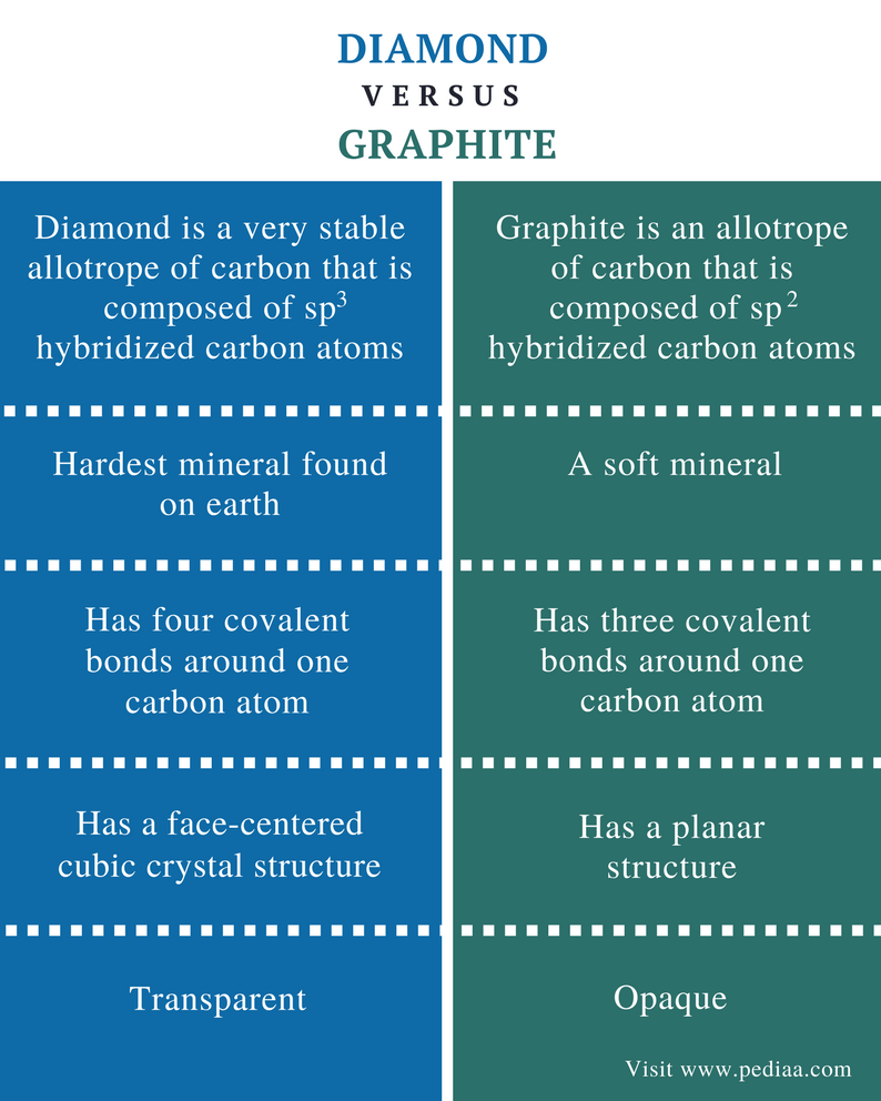 Difference Between Diamond and Graphite - Comparison Summary