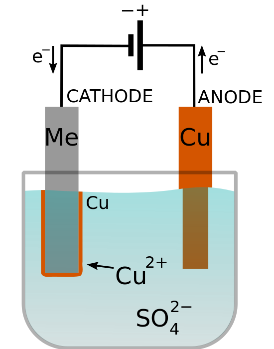 Key Difference - Electrolysis vs  Electroplating