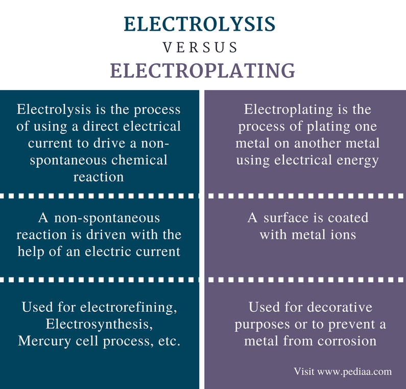 Difference Between Electrolysis and Electroplating - Comparison Summary