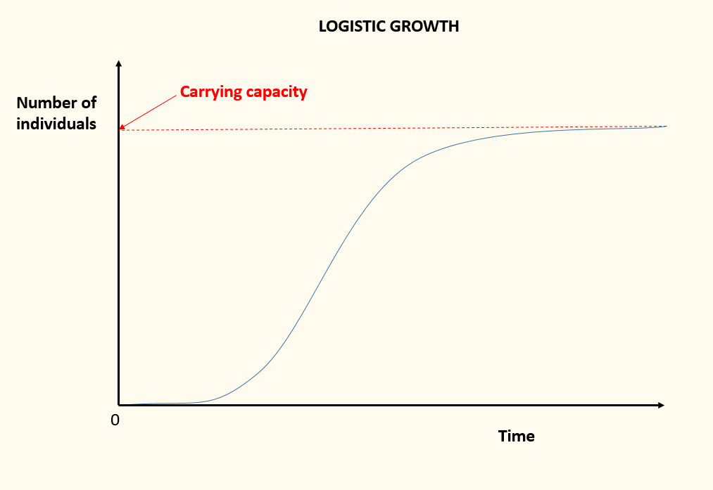 Difference Between Exponential and Logistic Growth