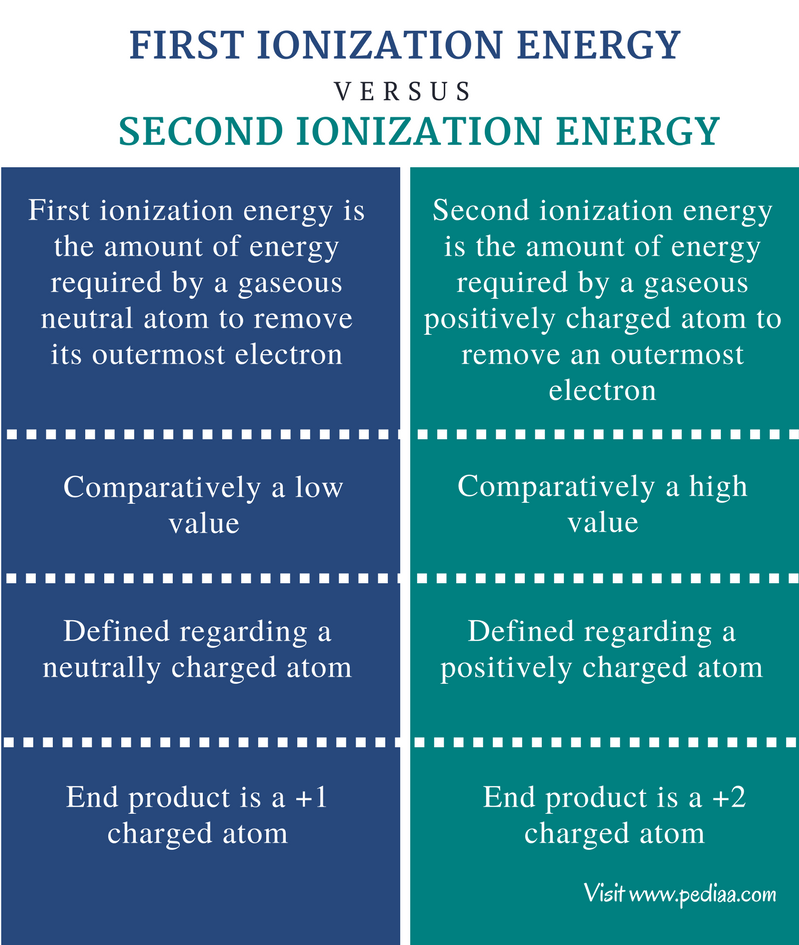 Difference Between First and Second Ionization Energy - Comparison Summary