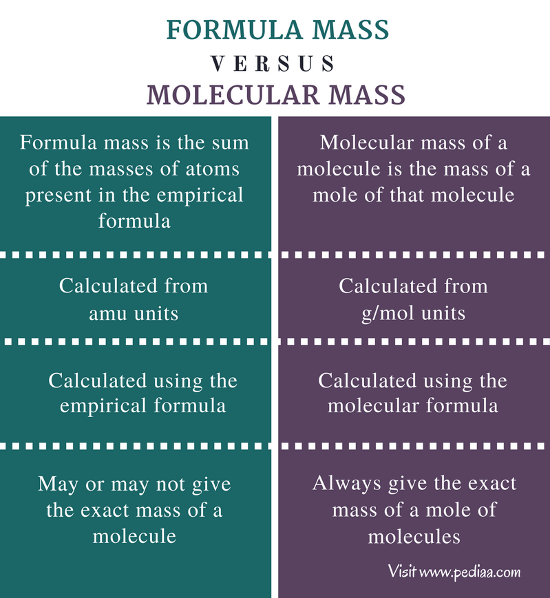 Difference Between Formula Mass and Molecular Mass ...