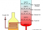 Difference Between Fractional Distillation and Cracking