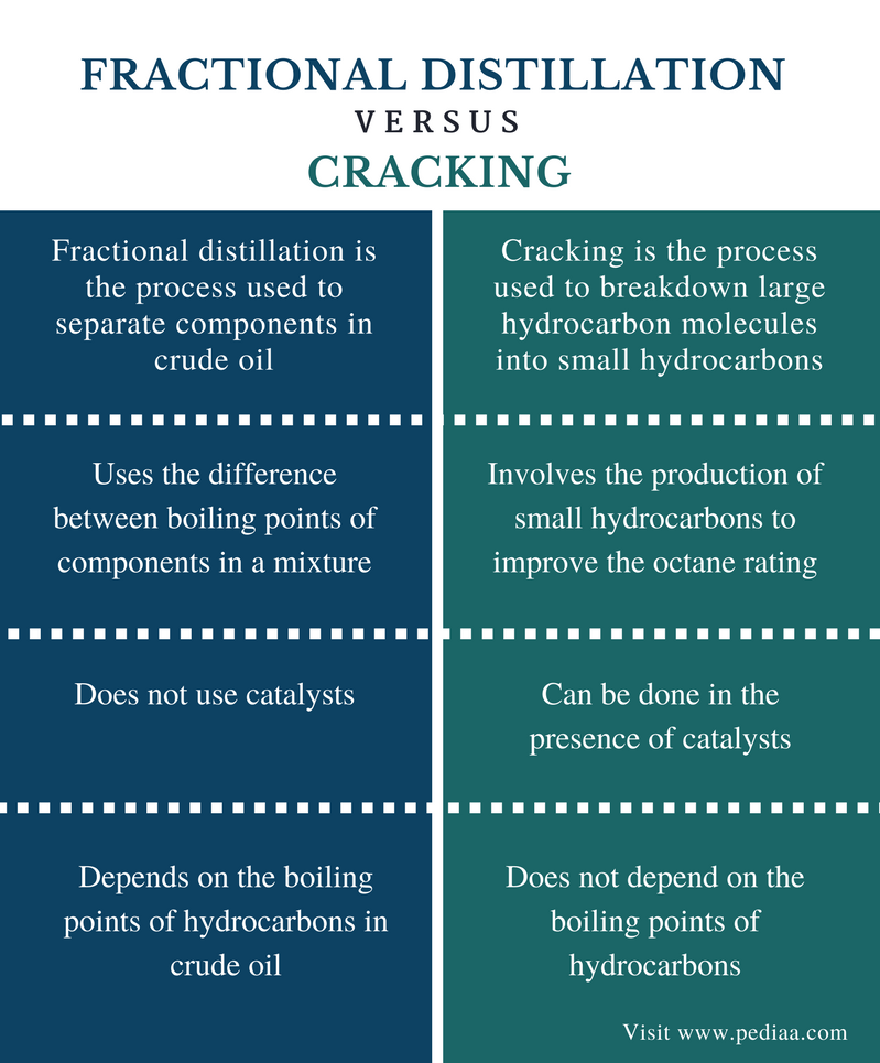 definition of cracking crude oil